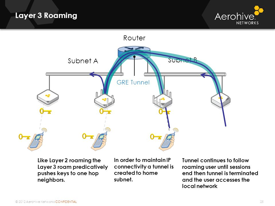 Layer 3 Roaming Router Subnet B Subnet A 25 GRE Tunnel