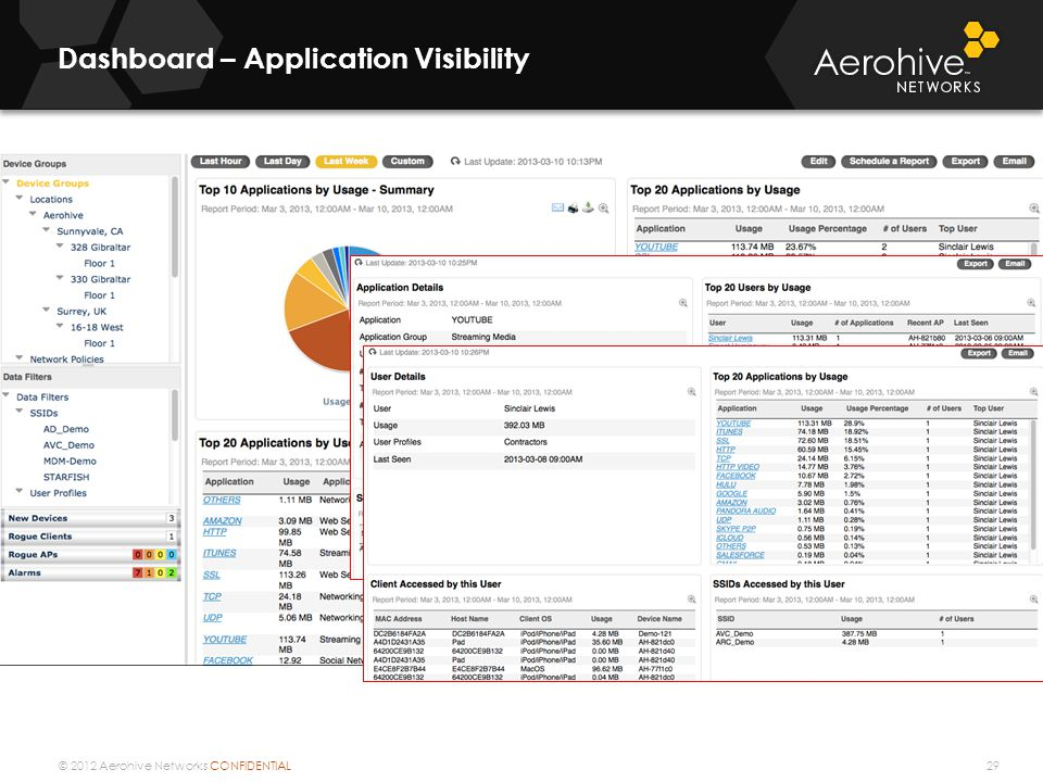Dashboard – Application Visibility