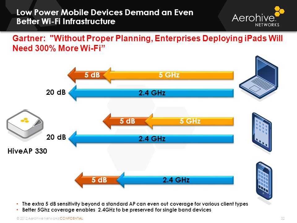 Low Power Mobile Devices Demand an Even Better Wi-Fi Infrastructure