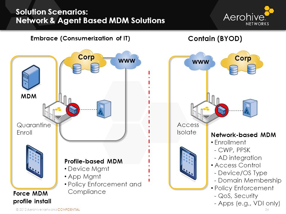 Solution Scenarios: Network & Agent Based MDM Solutions