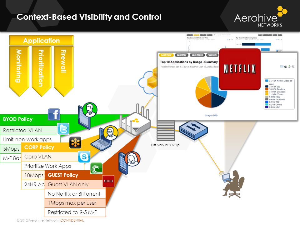 Context-Based Visibility and Control