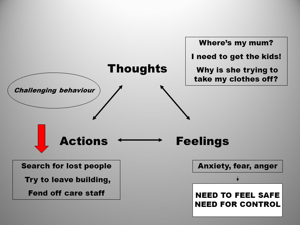 Thoughts Actions Feelings Where's my mum I need to get the kids!