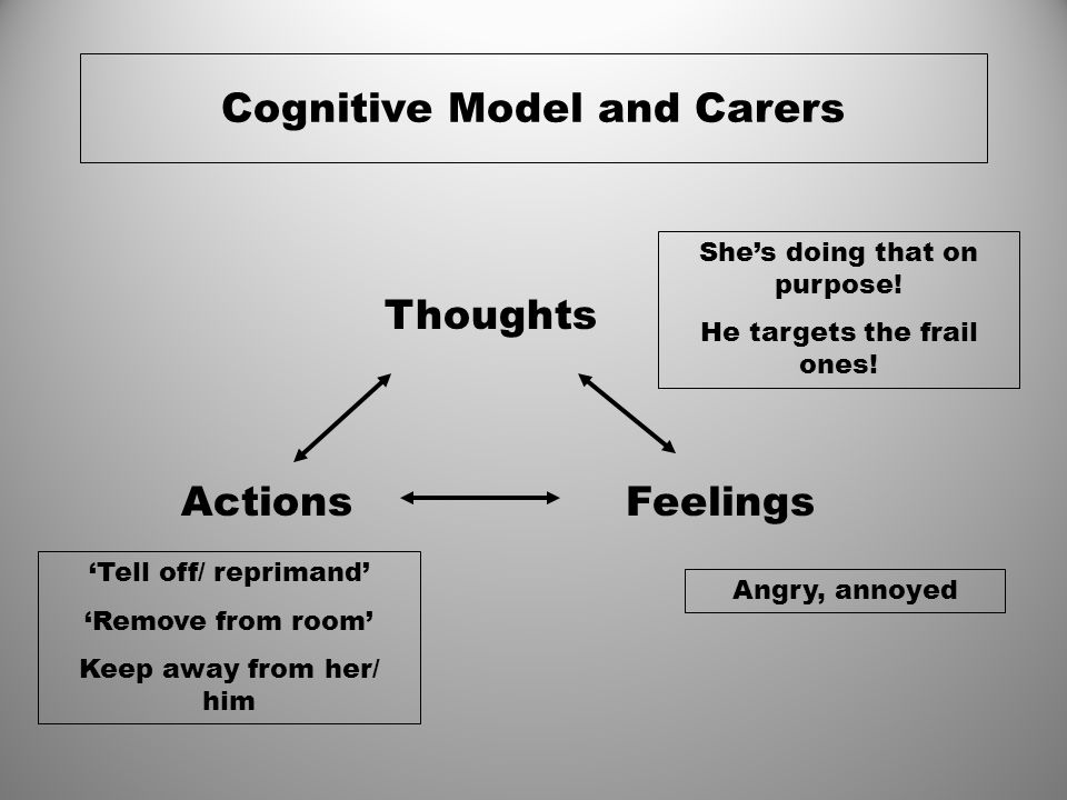 Cognitive Model and Carers
