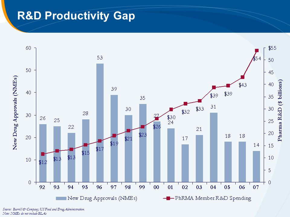 R&D Productivity Gap Source: Burrill & Company; US Food and Drug Administration.