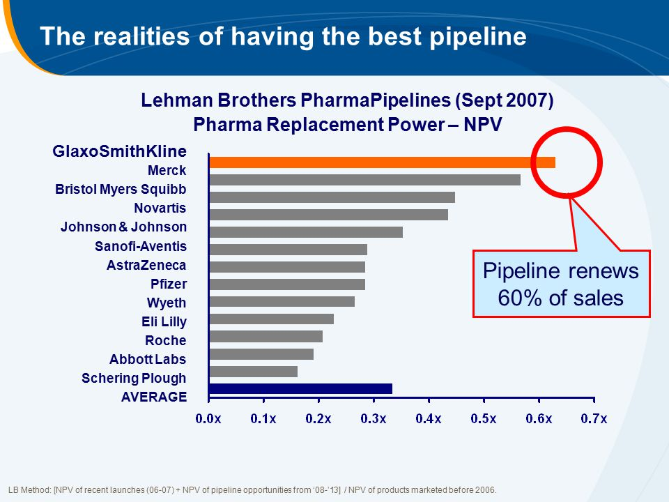 The realities of having the best pipeline