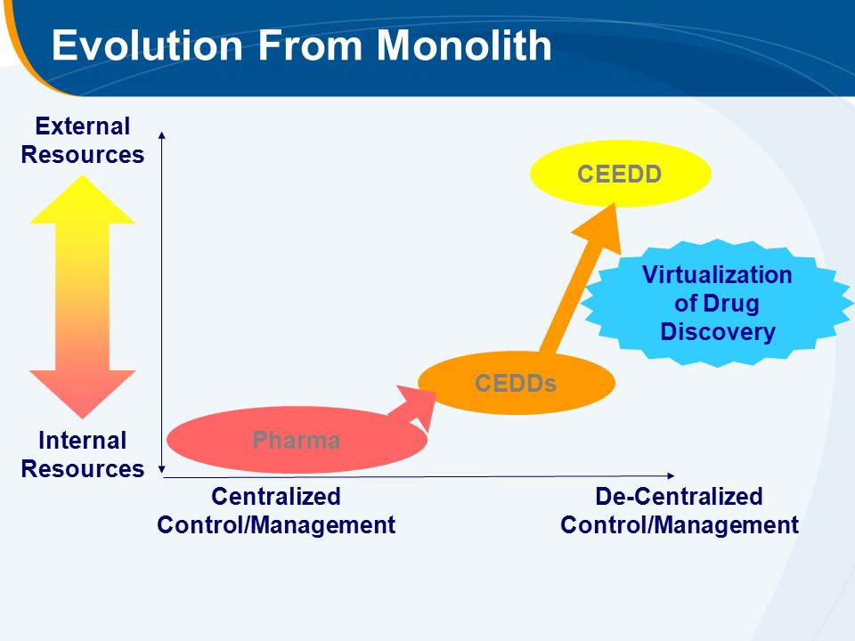 Evolution From Monolith