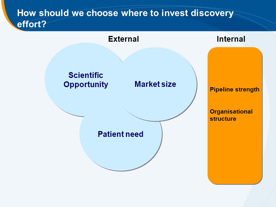 How should we choose where to invest discovery effort