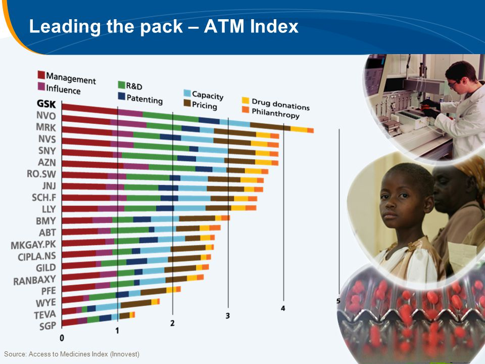 Leading the pack – ATM Index