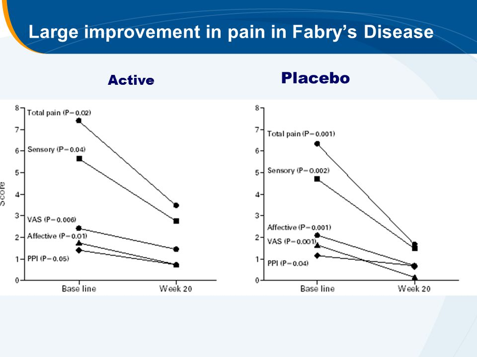 Large improvement in pain in Fabry's Disease