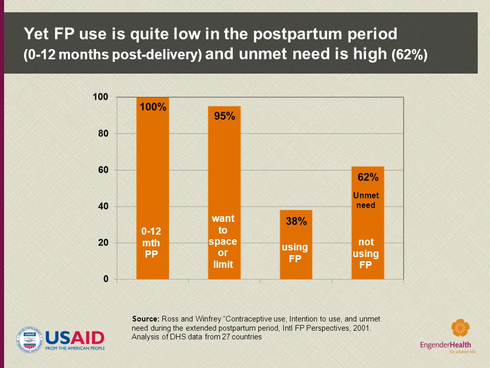 Yet FP use is quite low in the postpartum period (0-12 months post-delivery) and unmet need is high (62%)