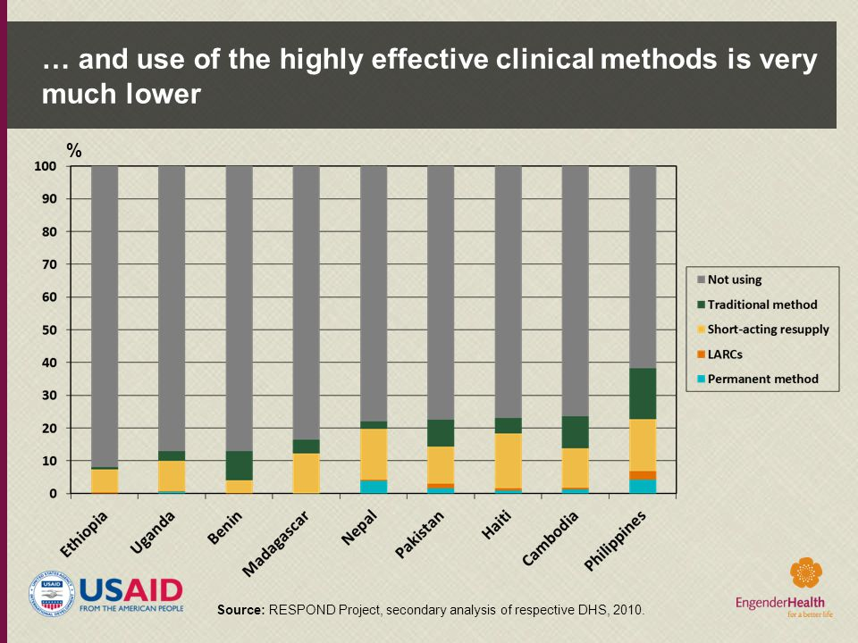 … and use of the highly effective clinical methods is very much lower