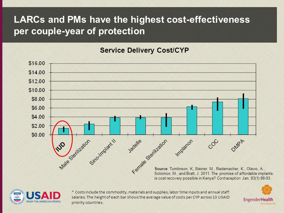 Service Delivery Cost/CYP
