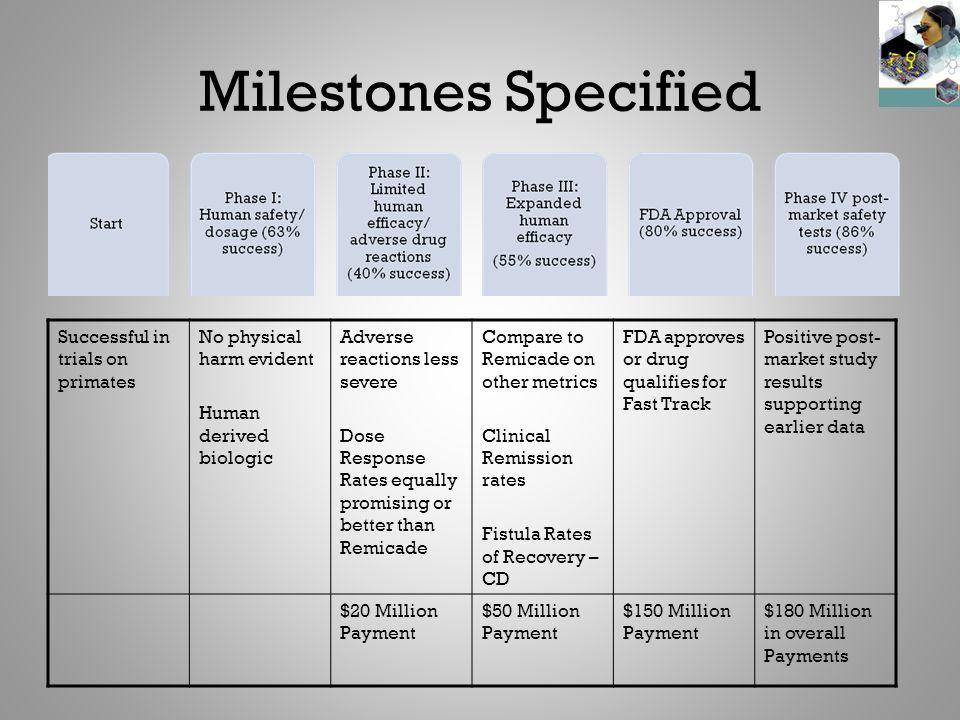 Milestones Specified Successful in trials on primates