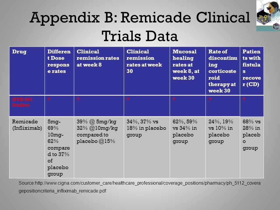 Appendix B: Remicade Clinical Trials Data