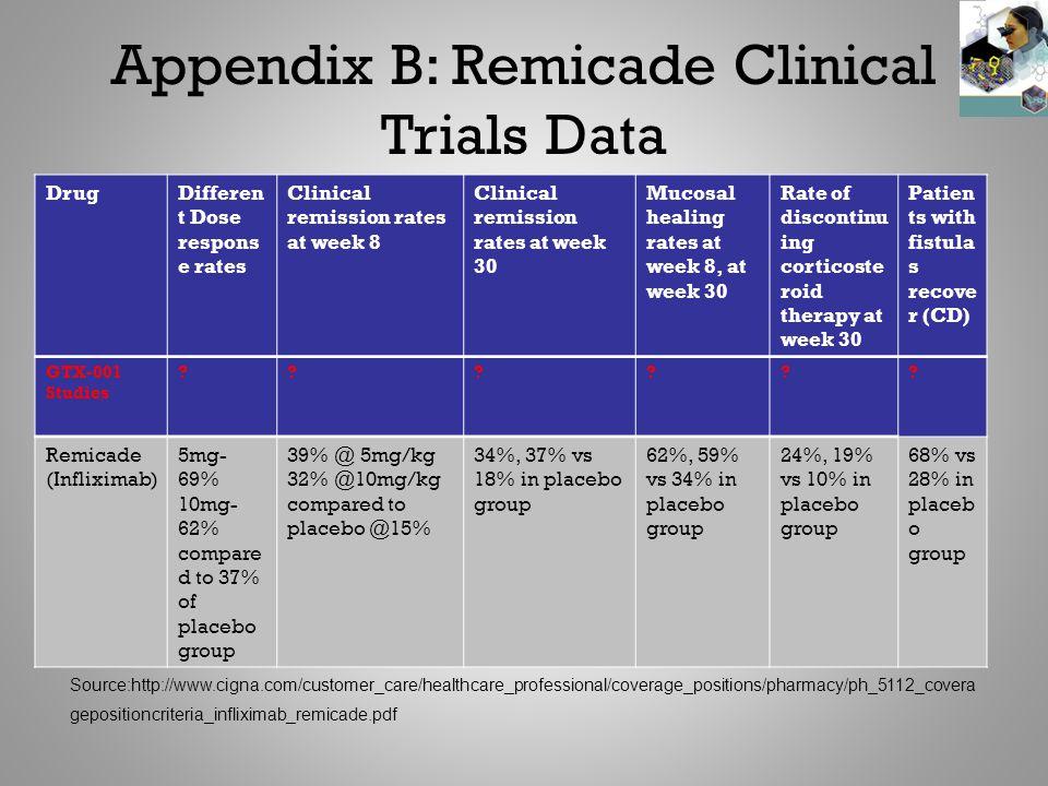 Appendix B: Remicade Clinical Trials Data