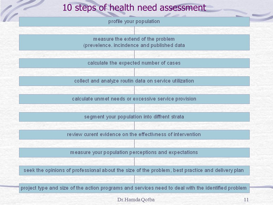 10 steps of health need assessment