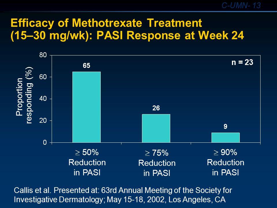 4/13/2017 4:00 PM Efficacy of Methotrexate Treatment (15–30 mg/wk): PASI Response at Week 24. n = 23.
