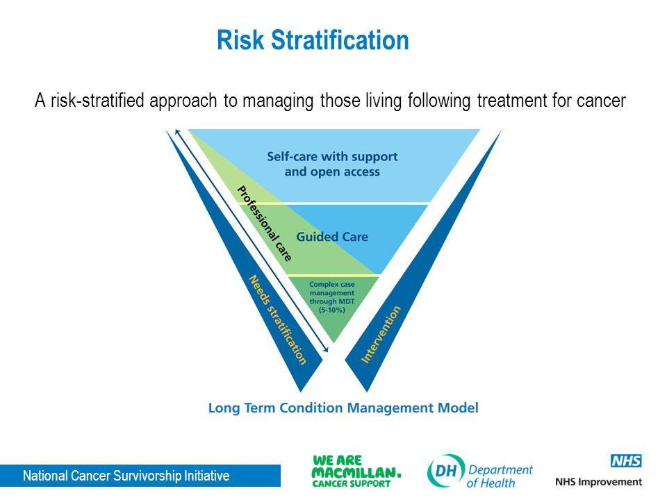 Risk Stratification A risk-stratified approach to managing those living following treatment for cancer.