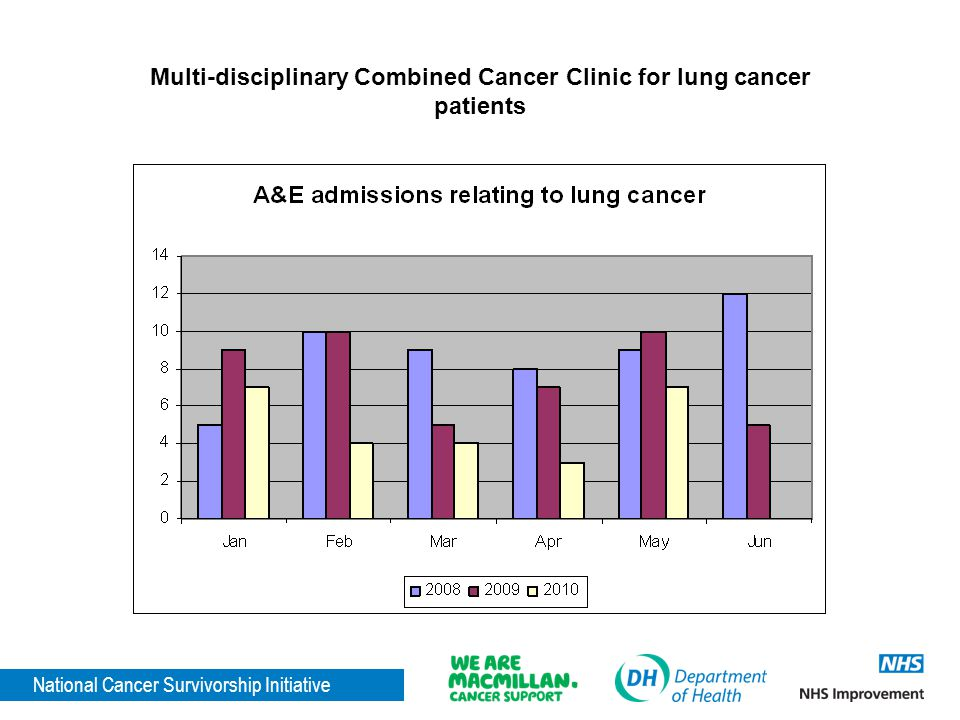 Multi-disciplinary Combined Cancer Clinic for lung cancer patients