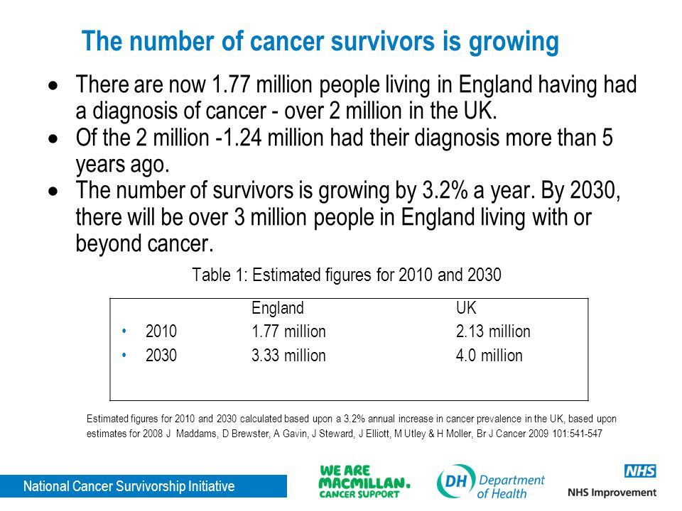The number of cancer survivors is growing