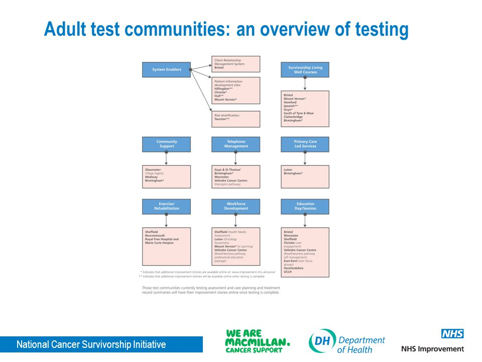 Adult test communities: an overview of testing