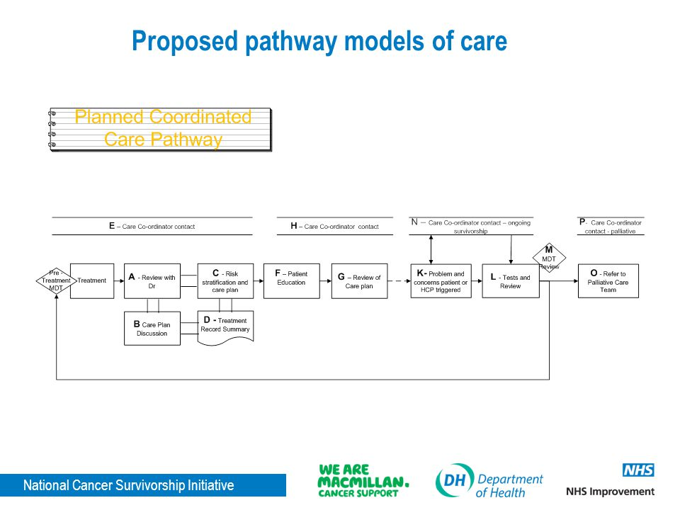 Proposed pathway models of care