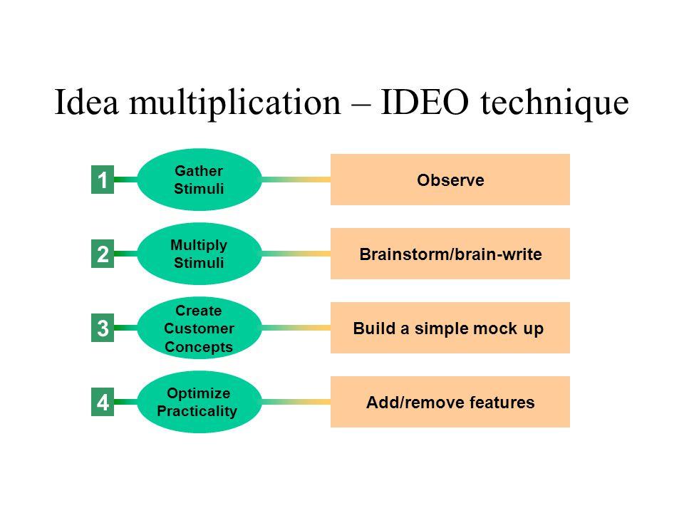 Idea multiplication – IDEO technique