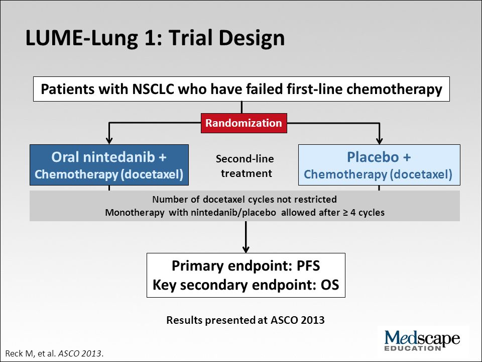 LUME-Lung 1: Trial Design