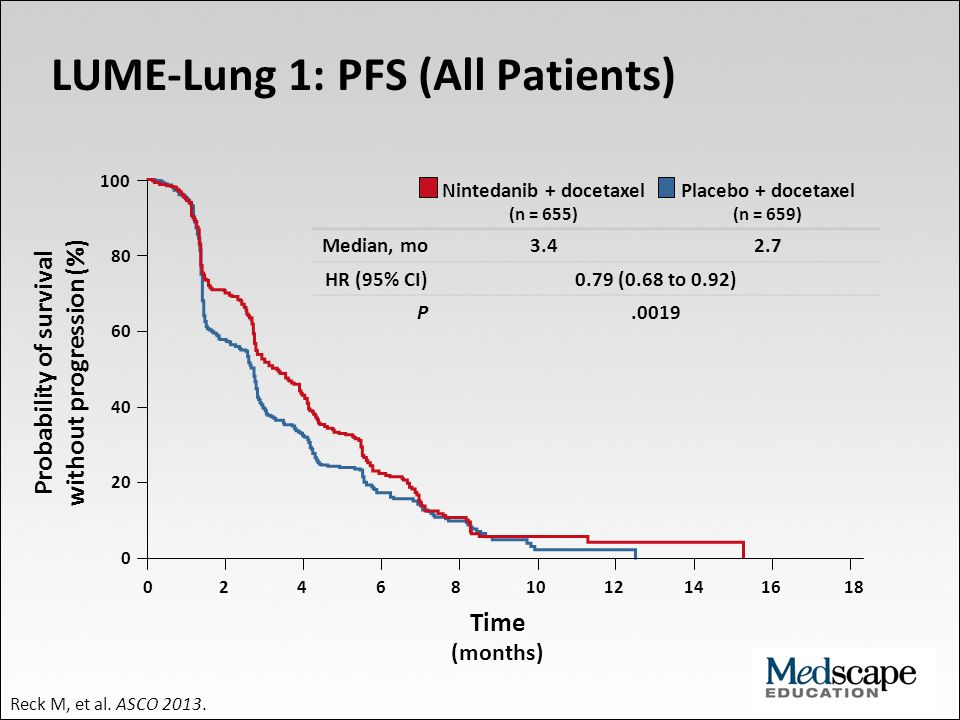 LUME-Lung 1: PFS (All Patients)