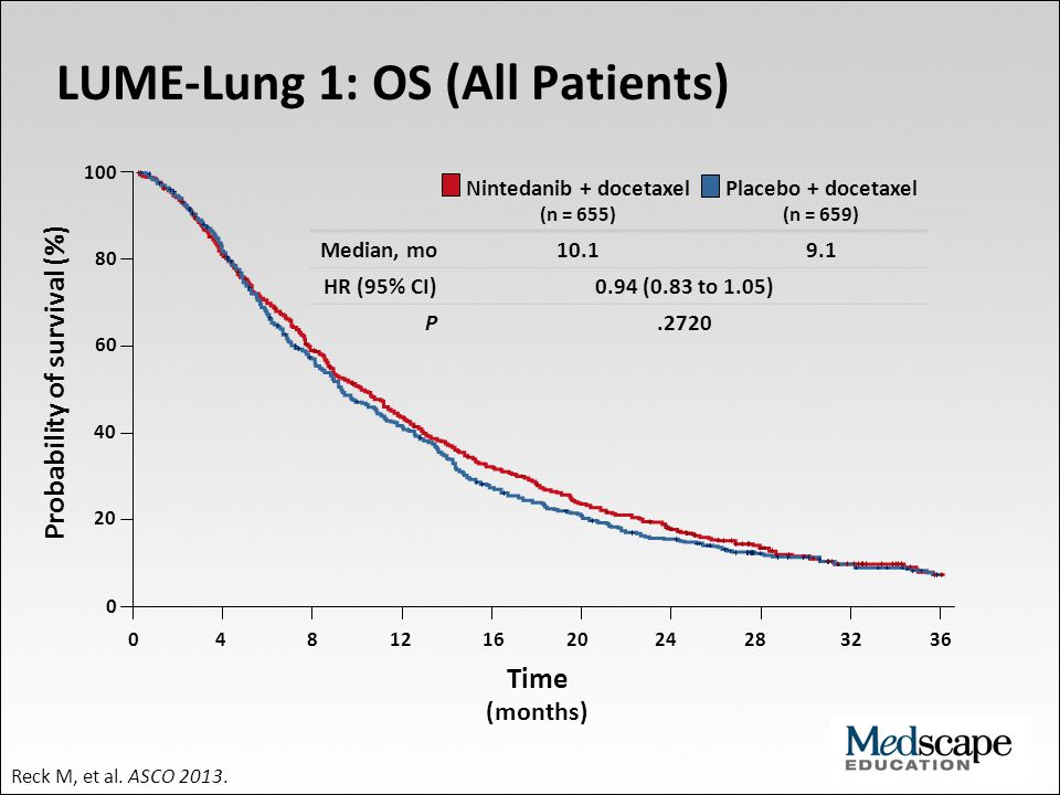 LUME-Lung 1: OS (All Patients)