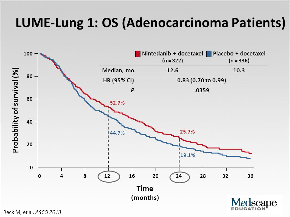 LUME-Lung 1: OS (Adenocarcinoma Patients)