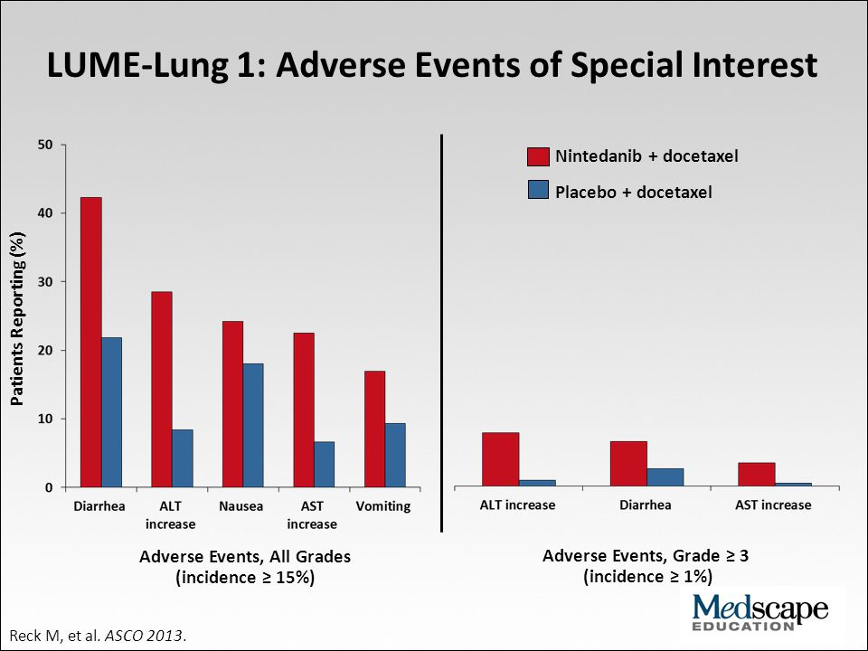 LUME-Lung 1: Adverse Events of Special Interest