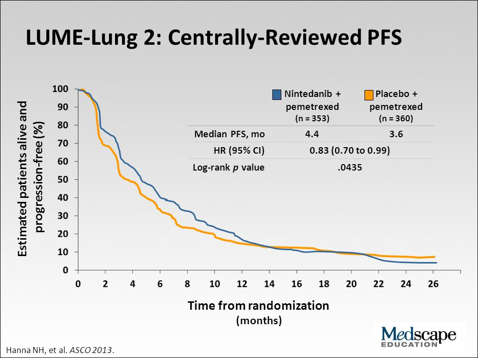 LUME-Lung 2: Centrally-Reviewed PFS