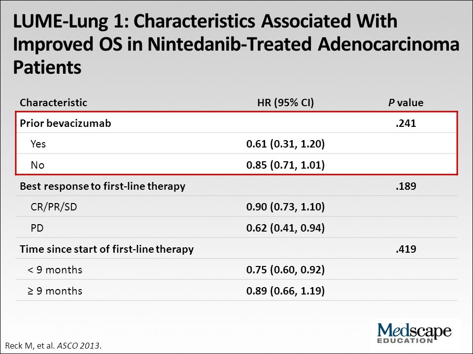 LUME-Lung 1: Characteristics Associated With Improved OS in Nintedanib-Treated Adenocarcinoma Patients