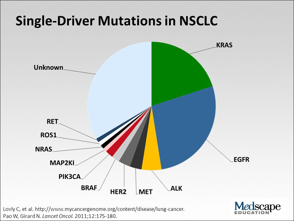 Single-Driver Mutations in NSCLC