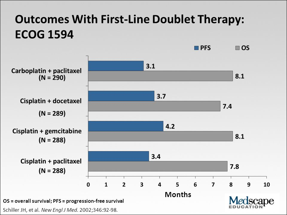 Outcomes With First-Line Doublet Therapy: ECOG 1594