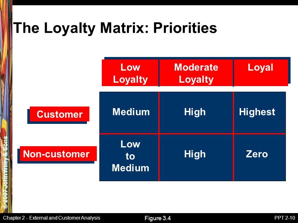 The Loyalty Matrix: Priorities