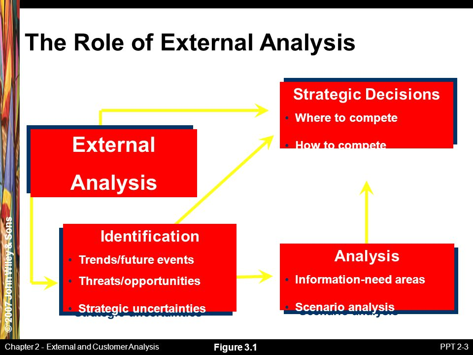 The Role of External Analysis