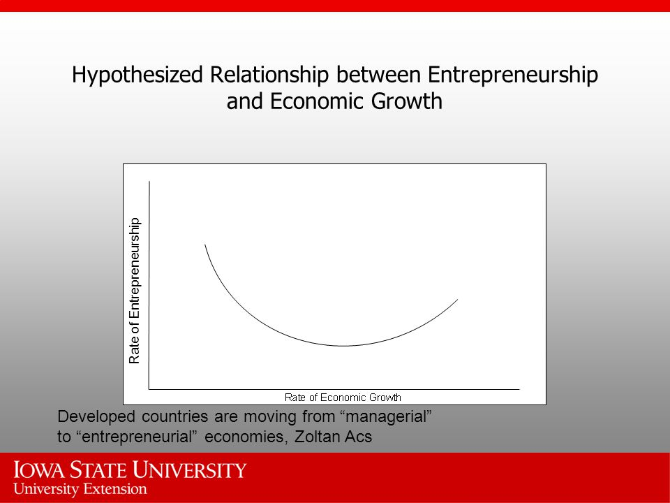Hypothesized Relationship between Entrepreneurship and Economic Growth