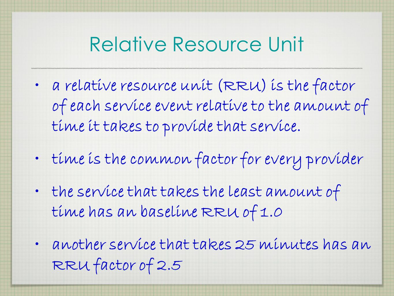 Relative Resource Unit
