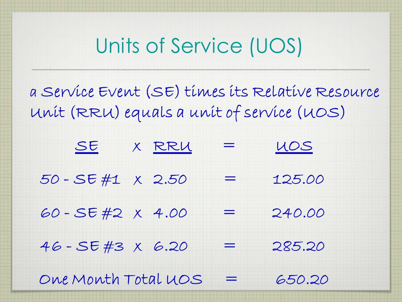 Units of Service (UOS) 50 - SE #1 x 2.50 = 125.00