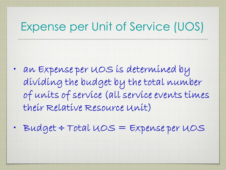 Expense per Unit of Service (UOS)