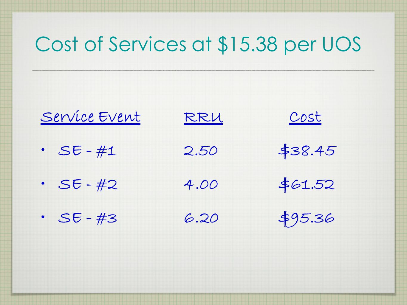 Cost of Services at $15.38 per UOS