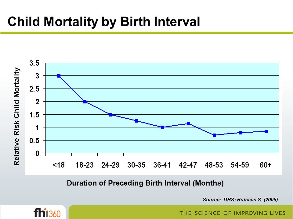 Child Mortality by Birth Interval
