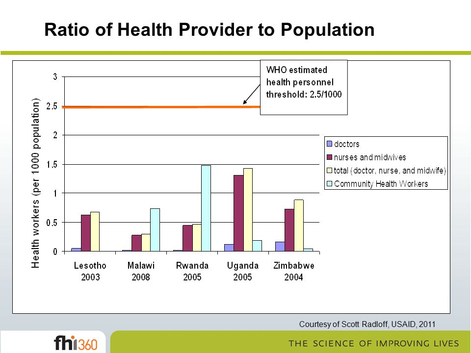 Ratio of Health Provider to Population