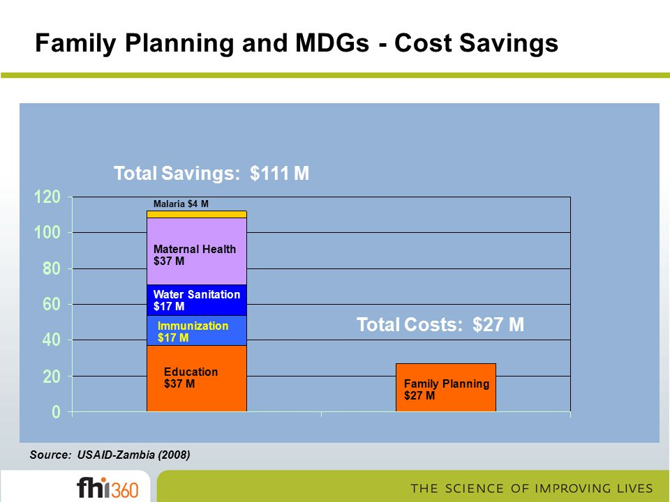 Family Planning and MDGs - Cost Savings