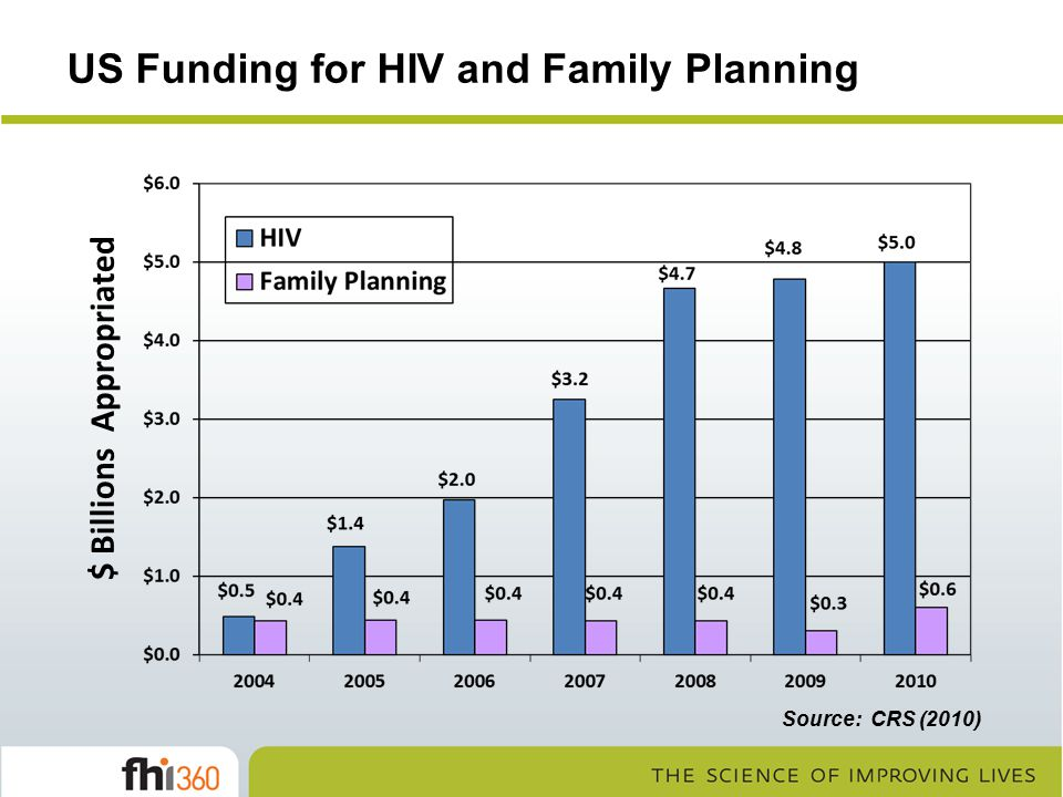 US Funding for HIV and Family Planning