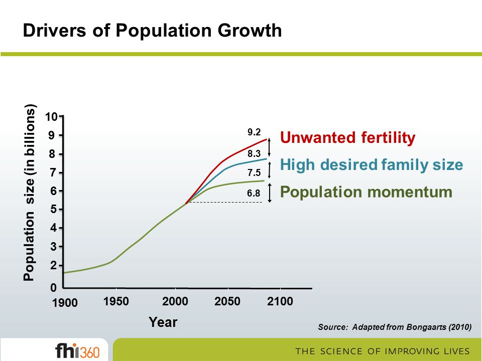 Drivers of Population Growth