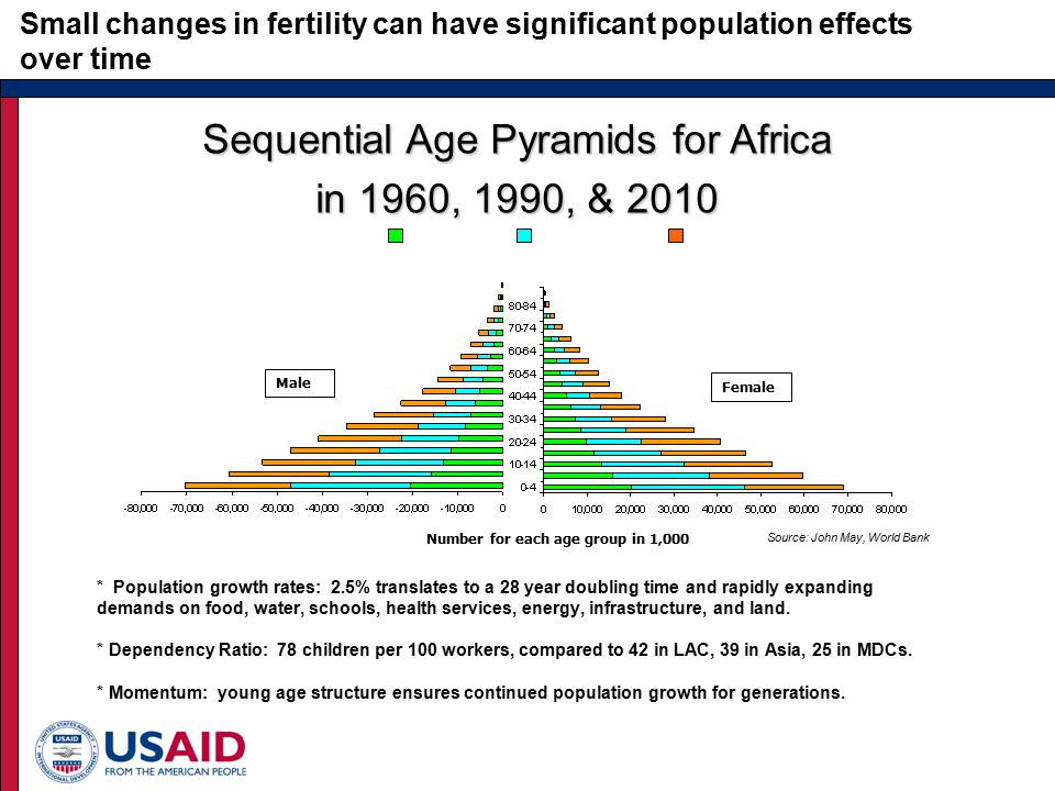 Sequential Age Pyramids for Africa