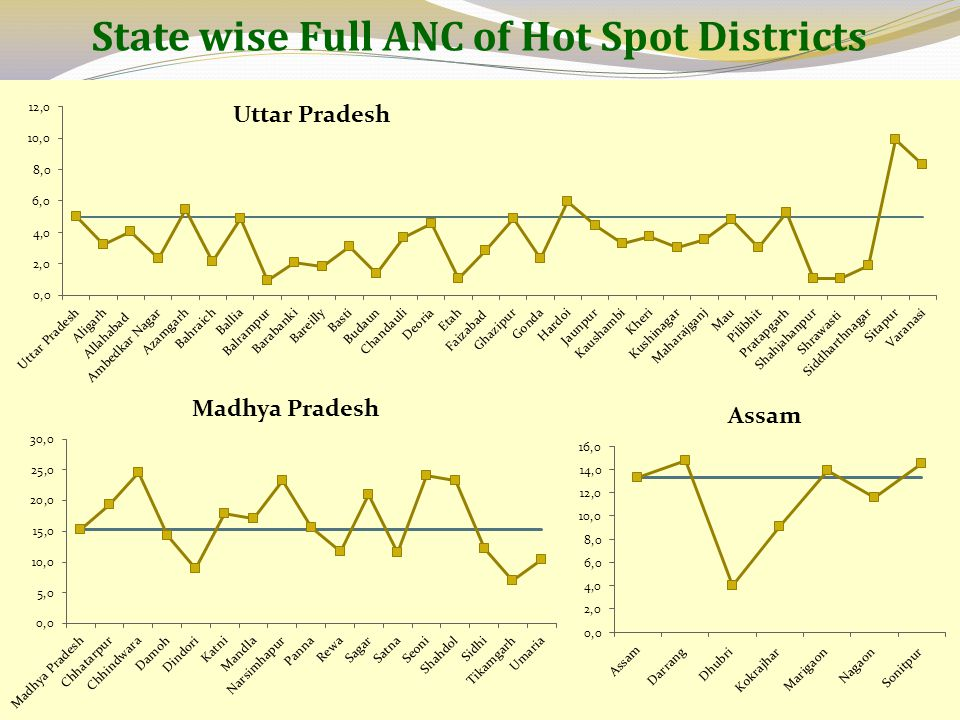 State wise Full ANC of Hot Spot Districts